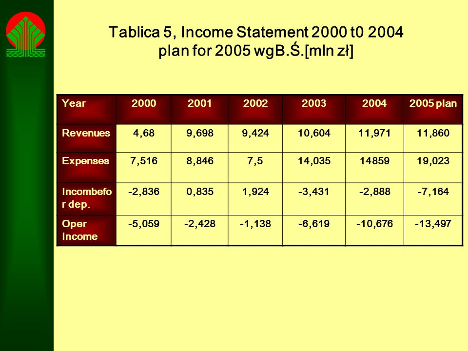 Tablica 5, Income Statement 2000 t0 2004 plan for 2005 wgB.Ś.[mln zł]